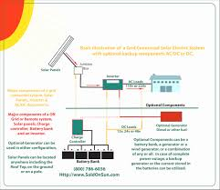 rv solar system wiring diagram wiring library solar panel installation wiring diagram s detailed of rv related post