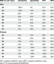 Ace Bmi Chart Summary Statistics For Various Bmi Cut Off Values Predicting