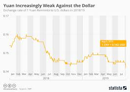 Yuan To Usd Chart Chart Yuan Increasingly Weak Against The Dollar Statista