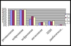 Курсовая работа Анализ заболеваемости сахарным диабетом в г  Рис 2 5 Осложнения у пациентов с сахарным диабетом