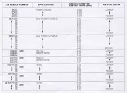 Cv Carb Jetting Chart 72 Ageless Blaster Jetting Chart