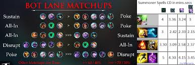 Support Matchups And Summoners Cds Pic That I Made For Me