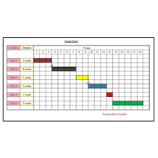Using Network Analysis And Gantt Chart For Project Planning