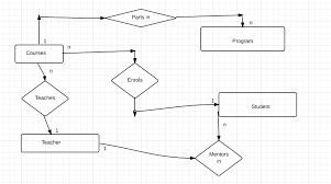 database design   conversion of statements to e r diagram    e r diagrams  out mentor entity