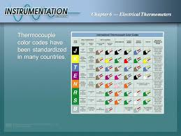 Thermocouple Color Chart Electrical Thermometers Ppt Video Online Download