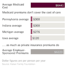Fidelis Care Income Chart Medicaid Gives The Poor A Reason To Say No Thanks The New