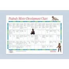 Peabody Motor Development Chart