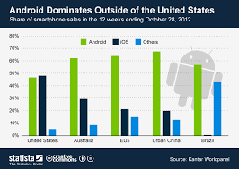 Chart Android Dominates Outside Of The United States Statista