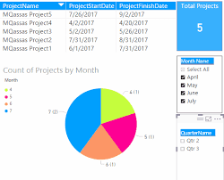 Power Bi Show And Sort Slicer By Month Or Quarter Name