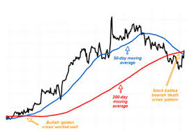 How Do You Analyze Penny Stocks Start With These 5 Chart