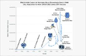 Price Per Carat Chart Figure A 1 This Chart Chronicles The Sale Prices For