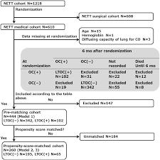 Pathophysiology Of Emphysema Flow Chart Flow Chart For Patient Entry Nett National Emphysema