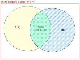 A U B U C Venn Diagram Venn Diagram A Not B Smartdraw Diagrams