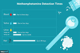 How Long Do Drugs Stay In Your System Chart How Long Does Methamphetamine Meth Stay In Your System