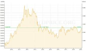 Gold Fluctuation Chart 2019 Gold Prices Why Everything You Think You Know Is Wrong