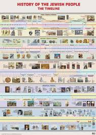Bible Timeline Clipart Bible Timeline Chart Free Download