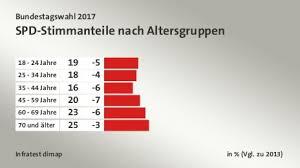 Forsa sieht die sozialdemokraten erstmals vor der union. Bundestagswahl 2017