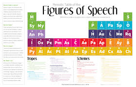 narrative essay writing th grade lessons teach improve your writing this periodic table of the figures of speech