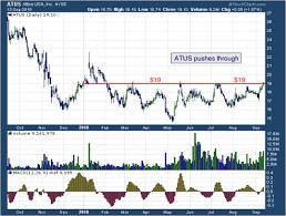 Todays Big Stock Altice Usa Inc Nyse Atus