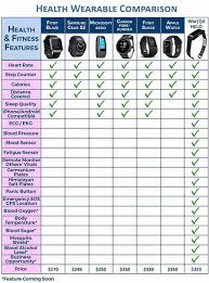 Garmin Comparison Chart 2017 Helo Comparison Chart 1 Thousand Oaks Family Well Being