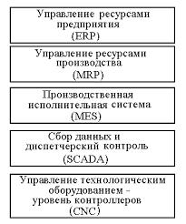 Реферат Программно технические средства cals технологий  Программно технические средства cals технологий