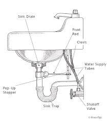 bathroom sink plumbing in 2020