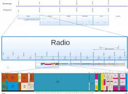 Low Versus High Radio Spectrum High Tech Forum