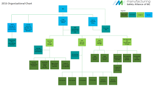 Organizational Chart Manufacturing Safety Alliance Of Bc