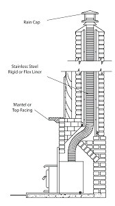 gas fireplace chimney height requirements direct vent wood burning insert installation gas fireplace chimney vent