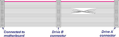 csci motherboard lab instructions diagram of a typical floppy cable