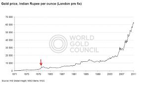 How High Can Gold Go Seeking Alpha