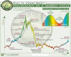 Psychology Chart Bitcoin Btc Check How This Psychology Chart Example Is