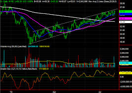 3 Big Stock Charts For Thursday Albemarle Realty Income