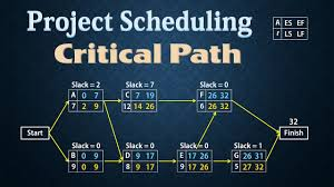 Pert Chart Critical Path Project Scheduling Pert Cpm Finding Critical Path