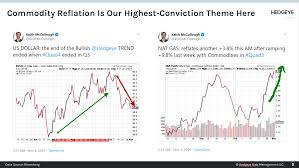 Chart Of The Day Commodity Reflation Is Our Highest