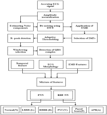 Flow Diagram Of The Proposed Method For The Classification