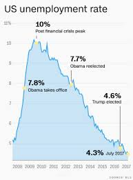 Economy Obama Vs Trump Chart These Charts Show How The Trump Economy Is Really Doing