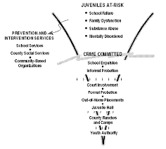 juvenile crime how does california s juvenile justice system work  wide variety of treatment services for juvenile offenders