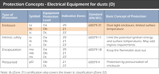 Atex Markings Explained Lcm Systems Ltd