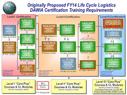 Proposed Life Cycle Logistics Certification Training