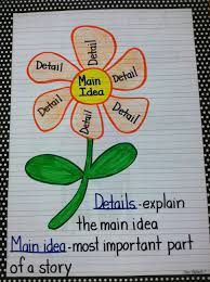Pin By Jess Hoff On Determine Importance Reading Anchor