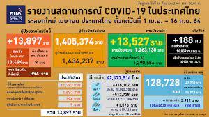 ยอดโควิดวันนี้ 16 ก.ย. 64 ป่วยใหม่ 13,897 ราย เสียชีวิต 188 ราย  ฉีดวัคซีนแล้วกว่า 42 ล้าน
