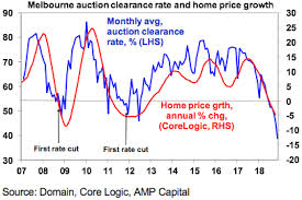 5 Charts Driving House Prices Shane Oliver Livewire