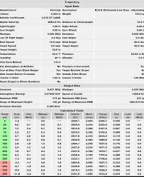 ruger american predator 6 5 creedmoor with selected bullet performance data by ed hale