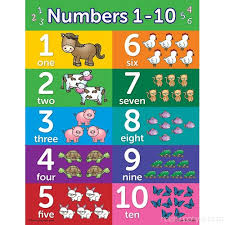 Preschool Number Chart 1 10 Toddler Learning Poster Kit Set Of 10 Educational Wall