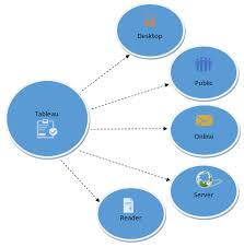 What Is Tableau Uses And Applications