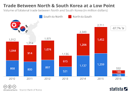 Chart Trade Between North South Korea At A Low Point