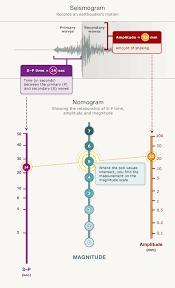 The Earthquake Magnitude Scale Earthquakes Te Ara