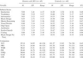 Gai Score Chart Means Standard Deviations And Ranges For Wais Iv Subtest