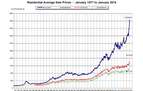 Historical Real Estate Appreciation Chart One Chart Shows How Unprecedented Vancouvers Real Estate